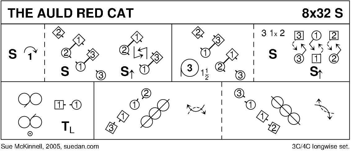 The Auld Red Cat Keith Rose's Diagram