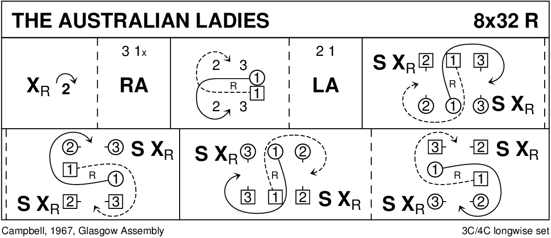The Australian 1 Ladies Keith Rose's Diagram