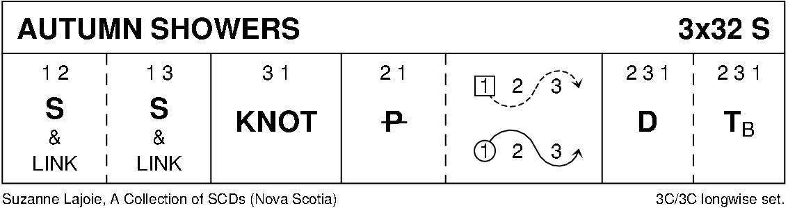 Autumn Showers Keith Rose's Diagram