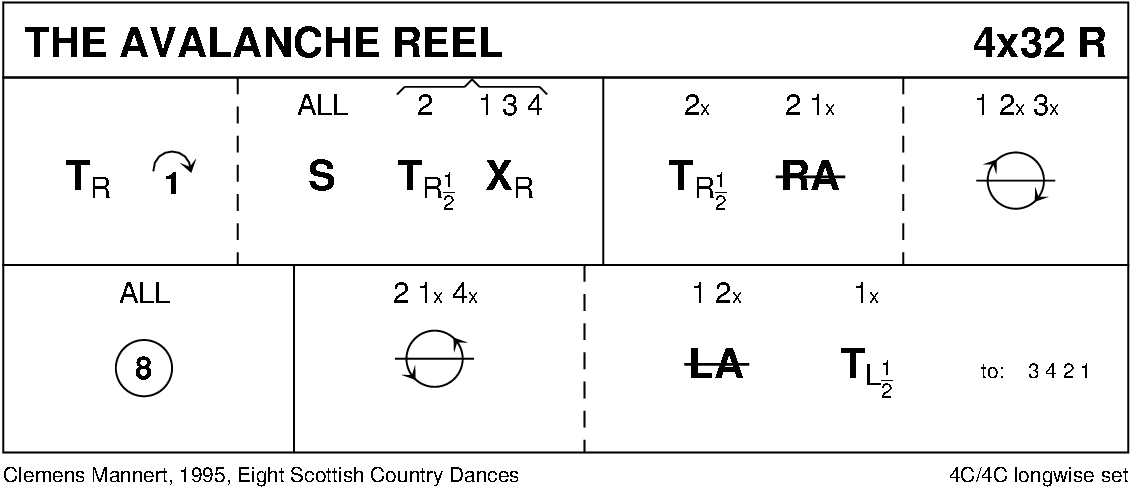 The Avalanche Reel Keith Rose's Diagram