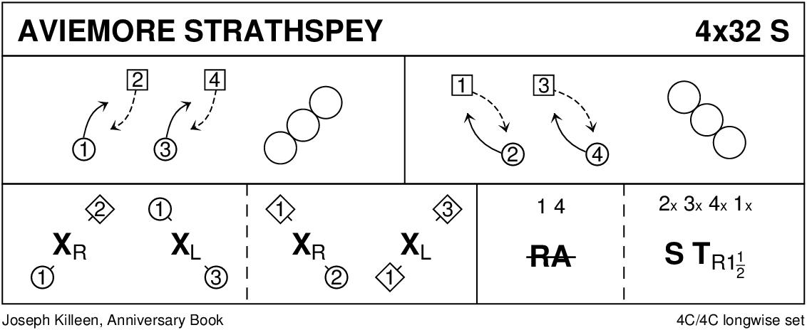 Aviemore Strathspey Keith Rose's Diagram
