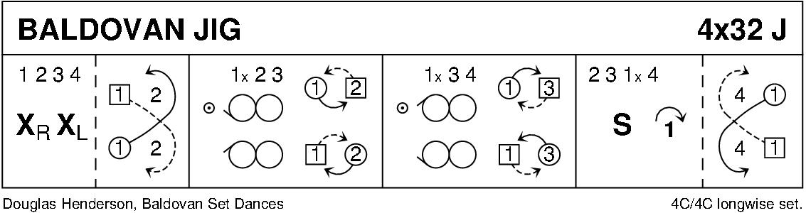 Baldovan Jig Keith Rose's Diagram