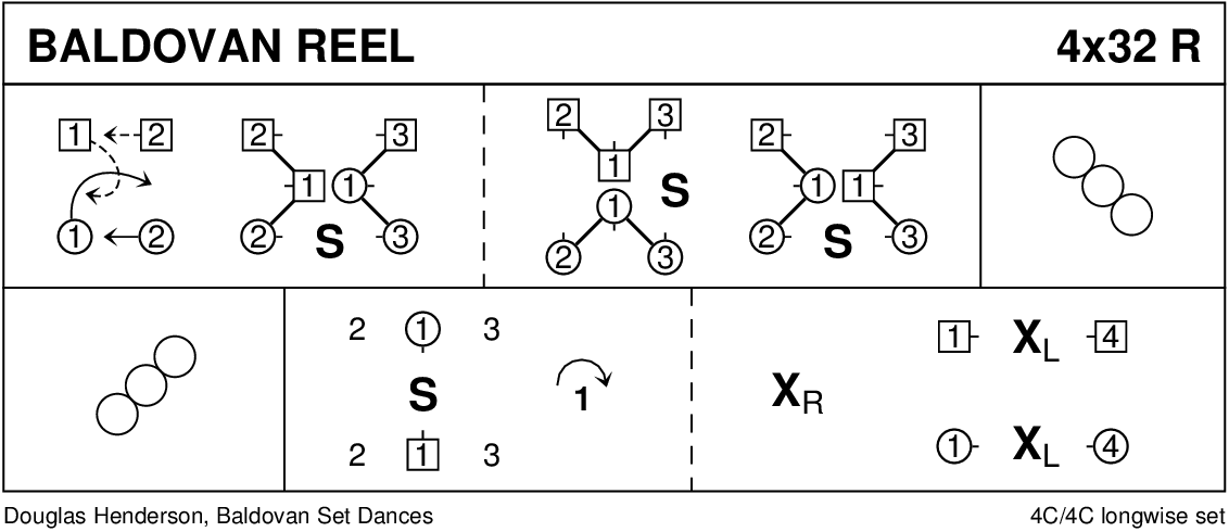 Baldovan Reel Keith Rose's Diagram