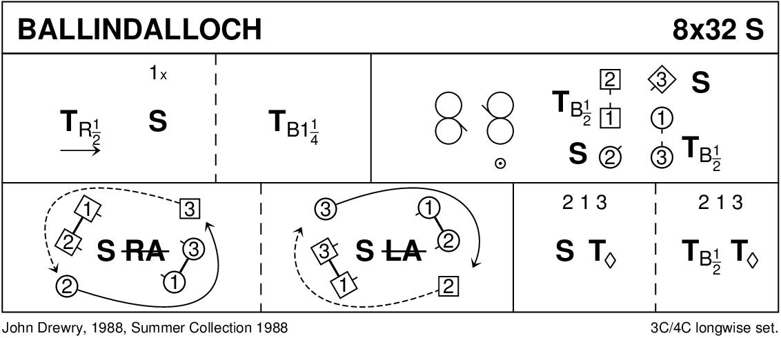 Ballindalloch Keith Rose's Diagram