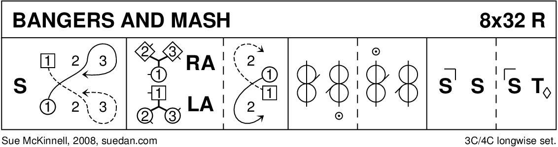 Bangers And Mash Keith Rose's Diagram