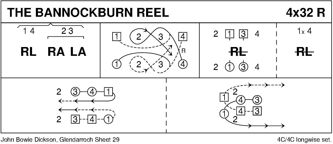 The Bannockburn Reel Keith Rose's Diagram