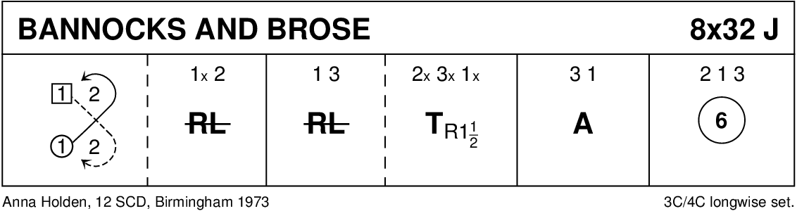 Bannocks And Brose Keith Rose's Diagram