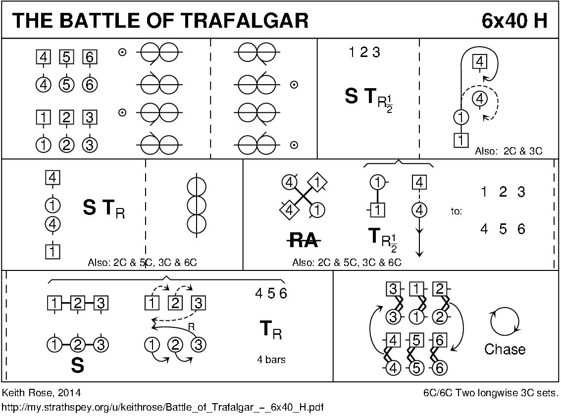 The Battle Of Trafalgar (Rose) Keith Rose's Diagram