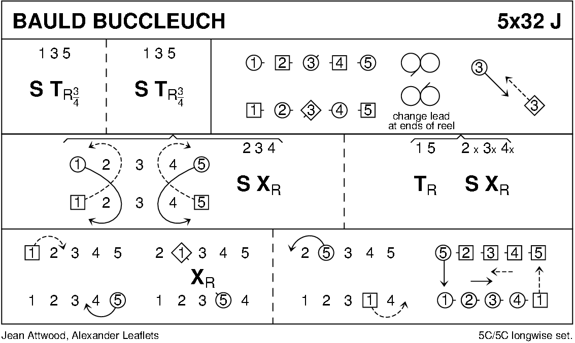 Bauld Buccleuch Keith Rose's Diagram