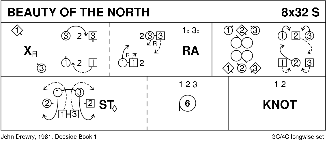 The Beauty Of The North Keith Rose's Diagram
