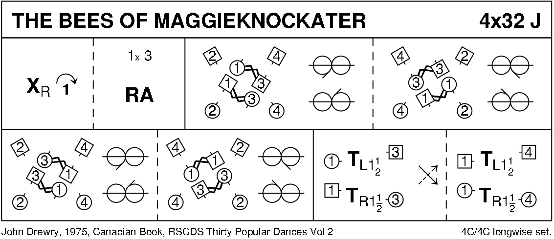 The Bees Of Maggieknockater Keith Rose's Diagram