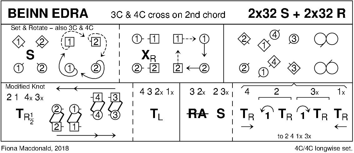 Beinn Edra Keith Rose's Diagram
