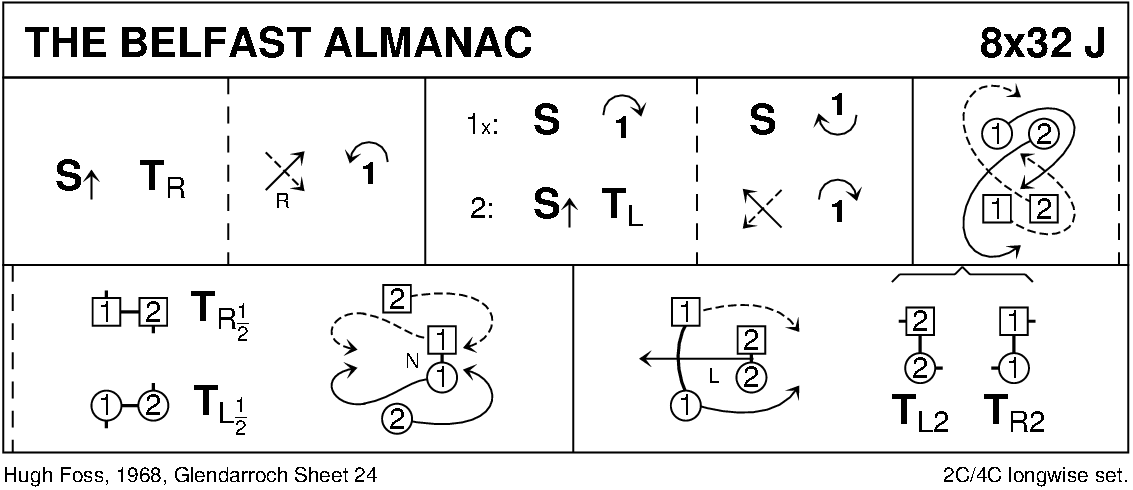 The Belfast Almanac Keith Rose's Diagram