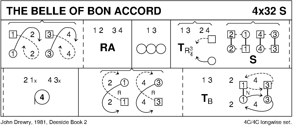 The Belle Of Bon Accord Keith Rose's Diagram
