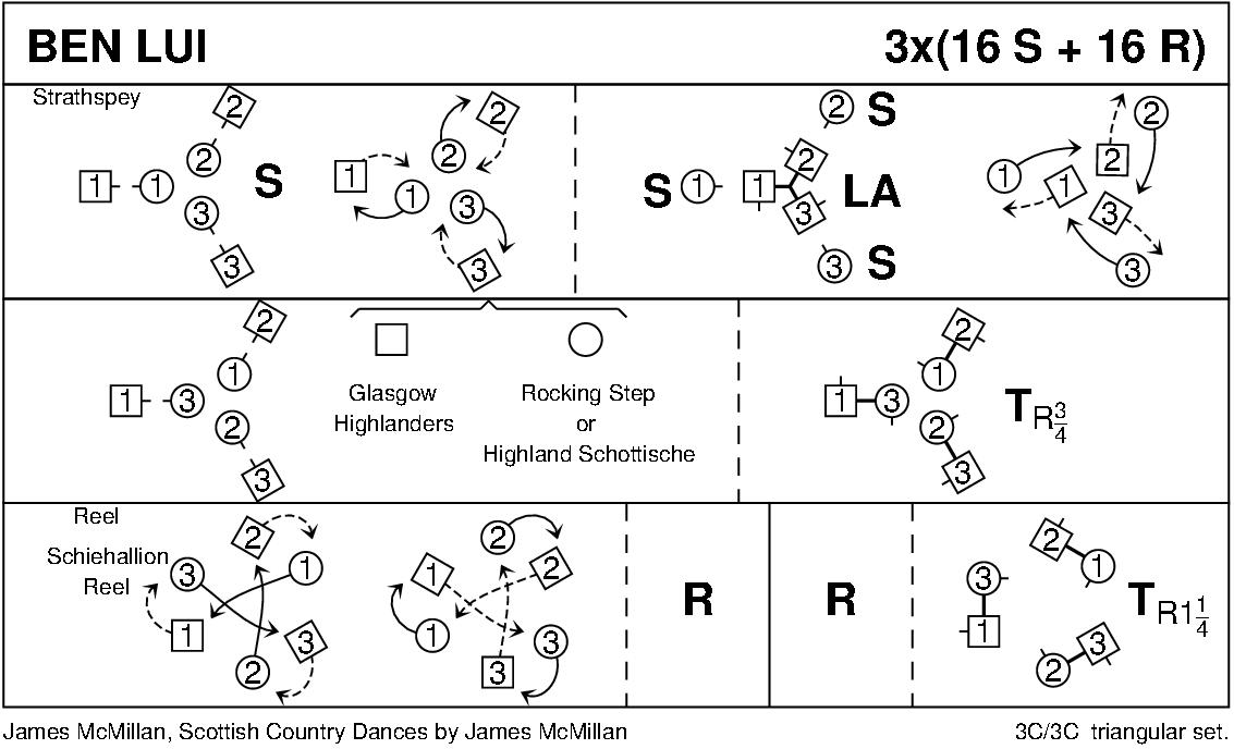Ben Lui Keith Rose's Diagram