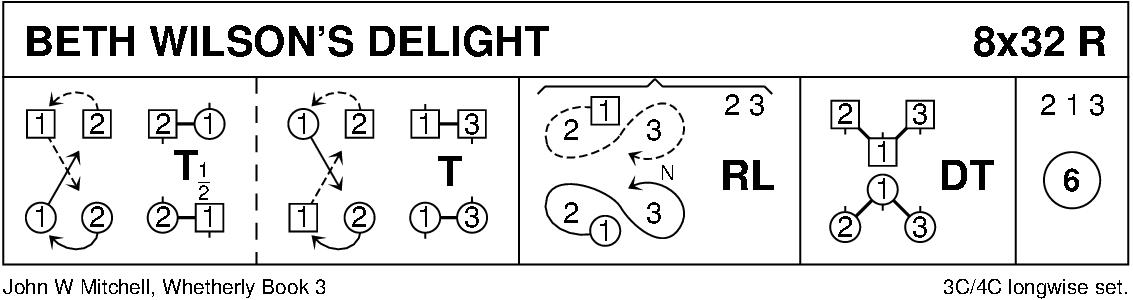 Beth Wilson's Delight Keith Rose's Diagram