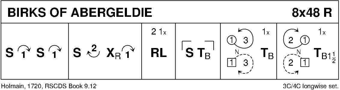 The Birks Of Abergeldie Keith Rose's Diagram