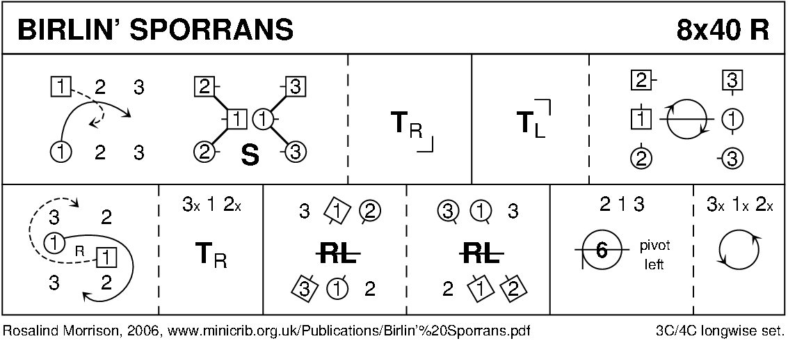 Birlin' Sporrans Keith Rose's Diagram