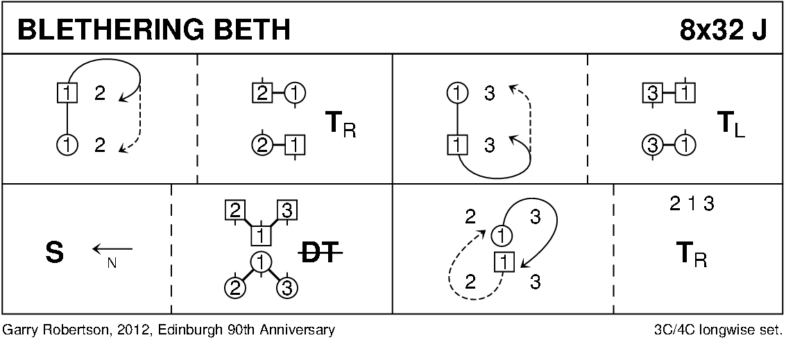 Blethering Beth Keith Rose's Diagram