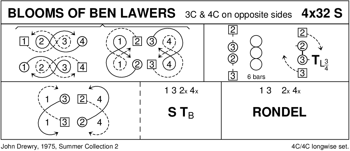 Blooms Of Ben Lawers Keith Rose's Diagram