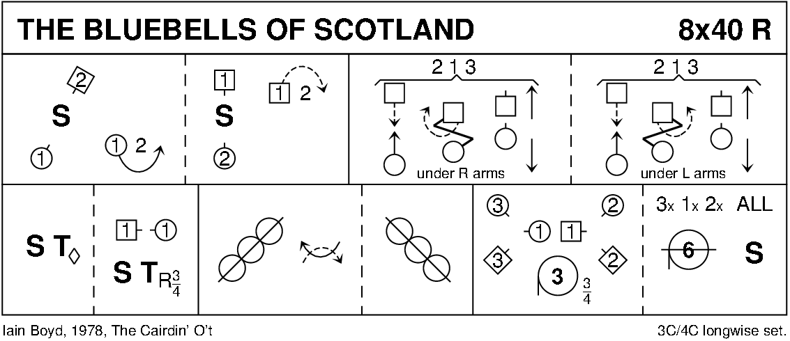 The Bluebells Of Scotland Keith Rose's Diagram