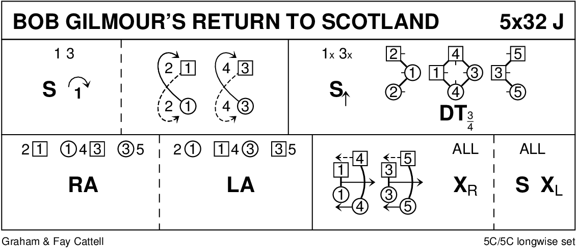 Bob Gilmour's Return To Scotland Keith Rose's Diagram