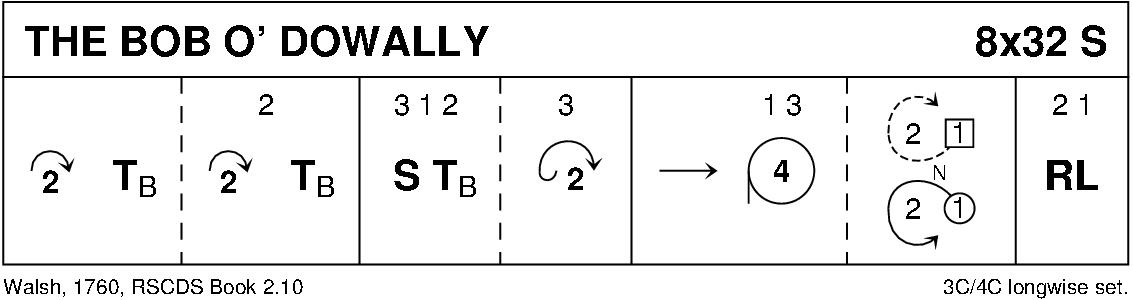 The Bob O' Dowally Keith Rose's Diagram