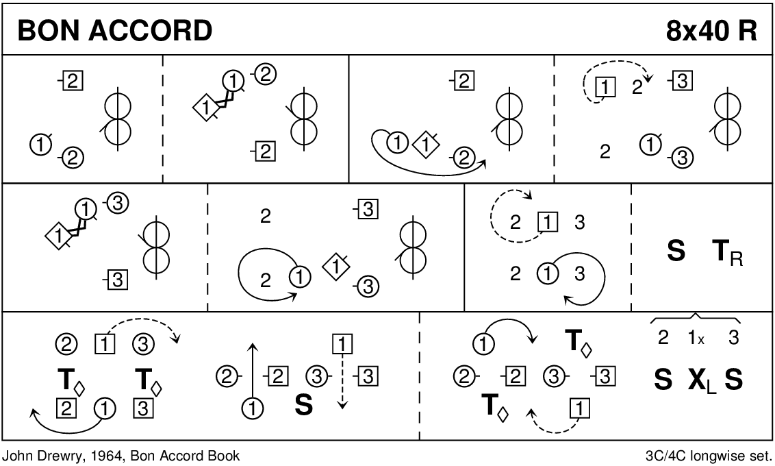 Bon Accord Keith Rose's Diagram