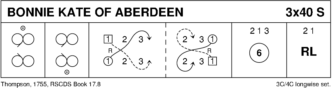 Bonnie Kate Of Aberdeen Keith Rose's Diagram
