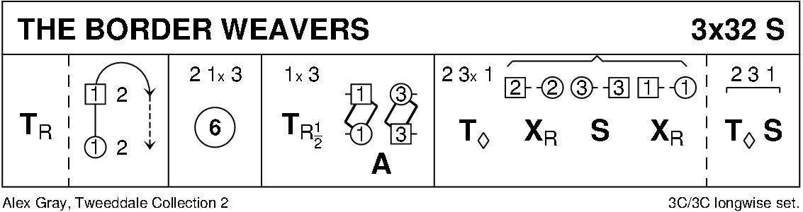 The Border Weavers Keith Rose's Diagram