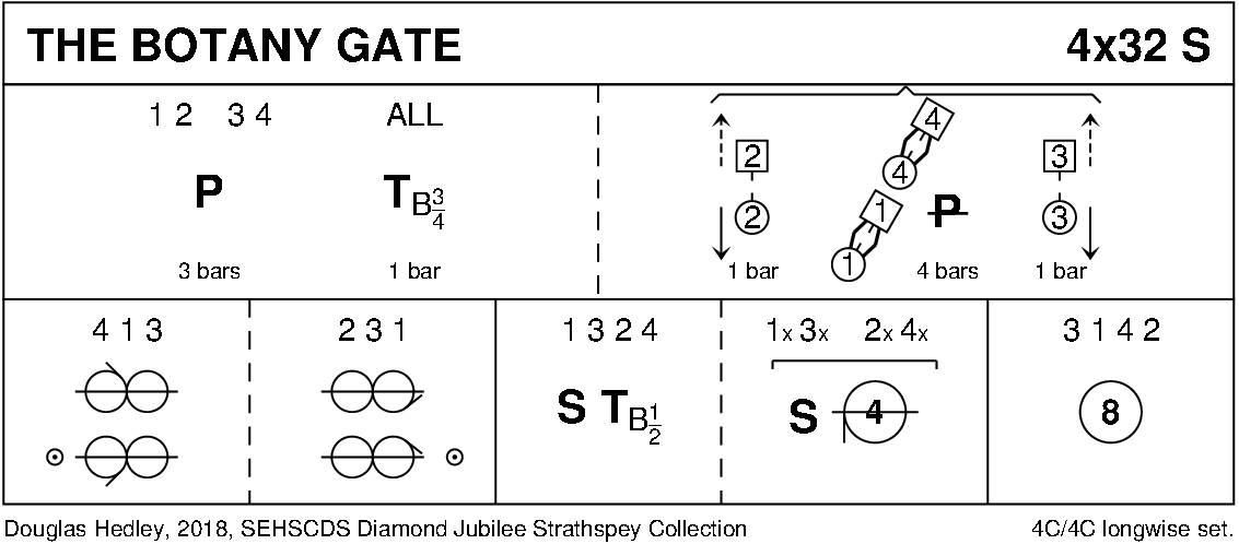 The Botany Gate Keith Rose's Diagram