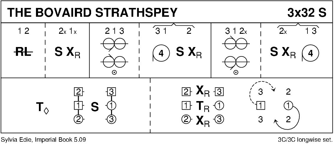 The Bovaird Strathspey Keith Rose's Diagram
