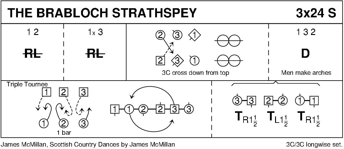 The Brabloch Strathspey Keith Rose's Diagram
