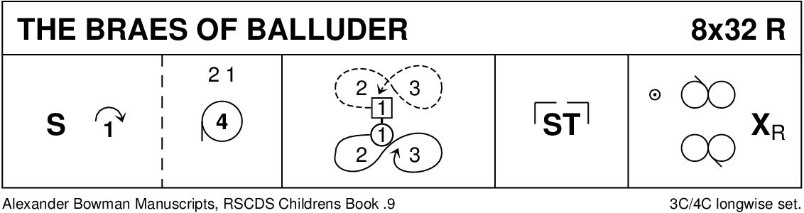 The Braes Of Balluder Keith Rose's Diagram