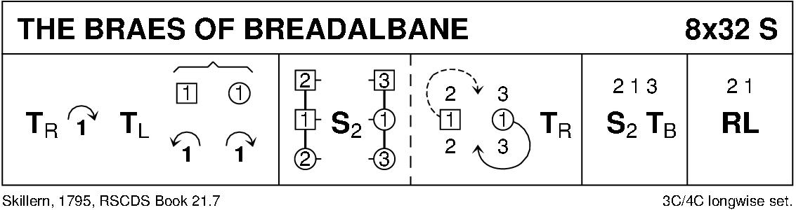 The Braes Of Breadalbane Keith Rose's Diagram