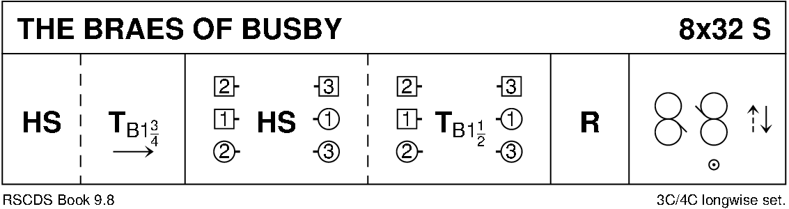 The Braes Of Busby Keith Rose's Diagram