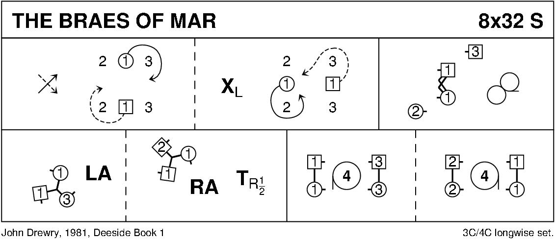 The Braes Of Mar Keith Rose's Diagram