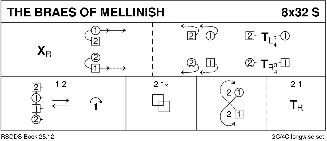 The Braes Of Mellinish Keith Rose's Diagram
