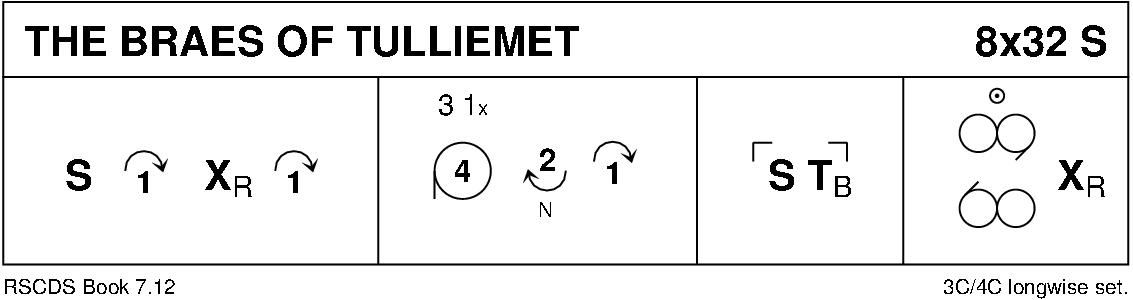 The Braes Of Tulliemet Keith Rose's Diagram