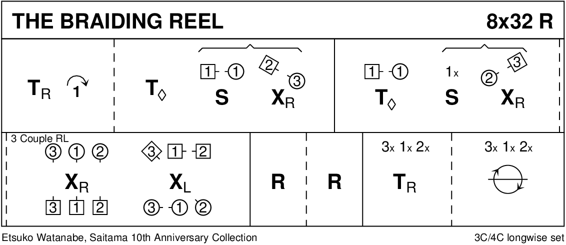 The Braiding Reel Keith Rose's Diagram