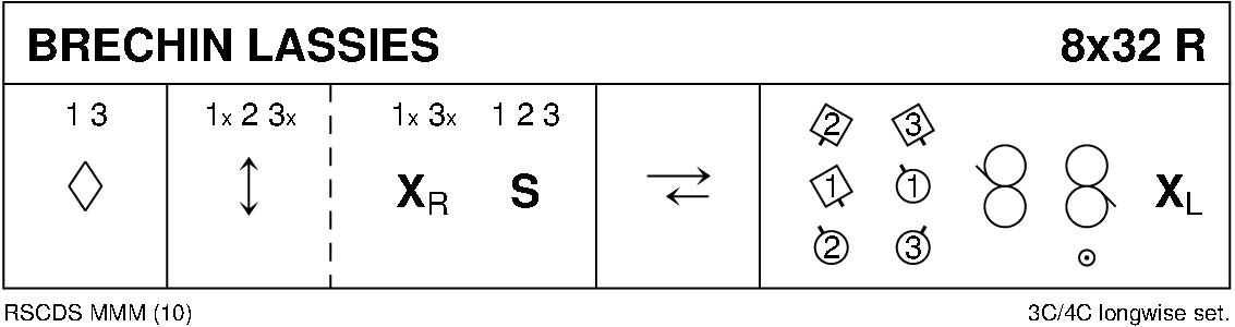 Brechin Lassies Keith Rose's Diagram