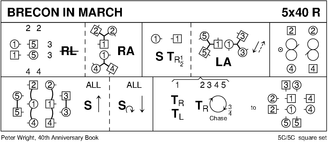Brecon In March Keith Rose's Diagram