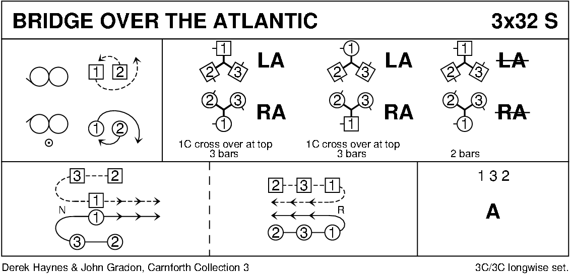 Bridge Over The Atlantic Keith Rose's Diagram