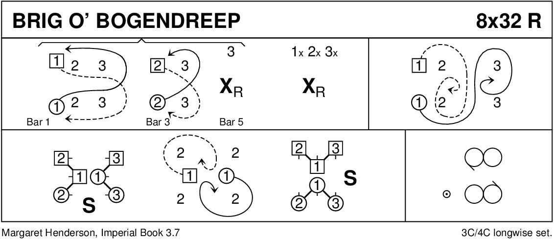 Brig O' Bogendreep Keith Rose's Diagram