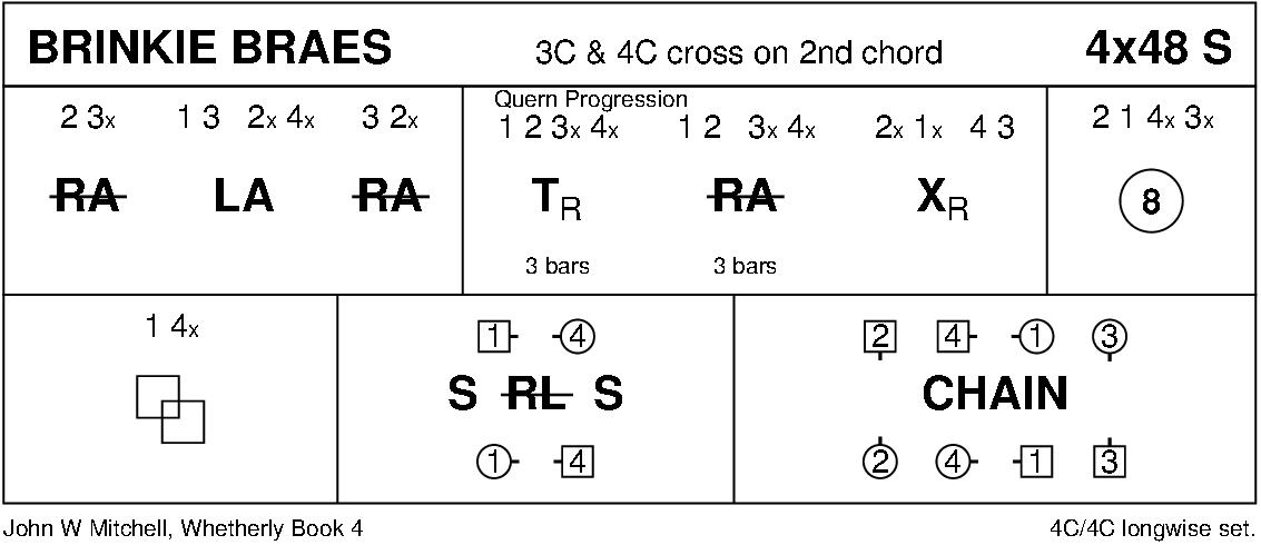 Brinkie Braes Keith Rose's Diagram