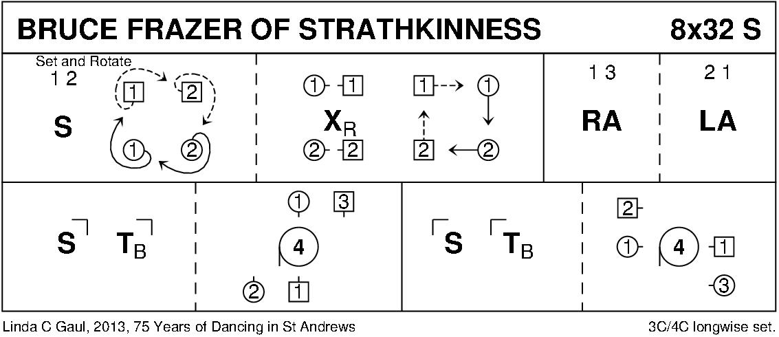Bruce Frazer Of Strathkinness Keith Rose's Diagram
