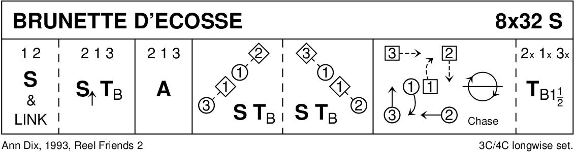 Brunette d'Écosse Keith Rose's Diagram