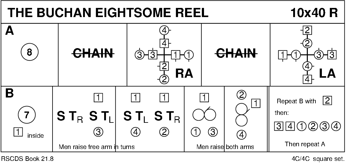 The Buchan Eightsome Reel Keith Rose's Diagram