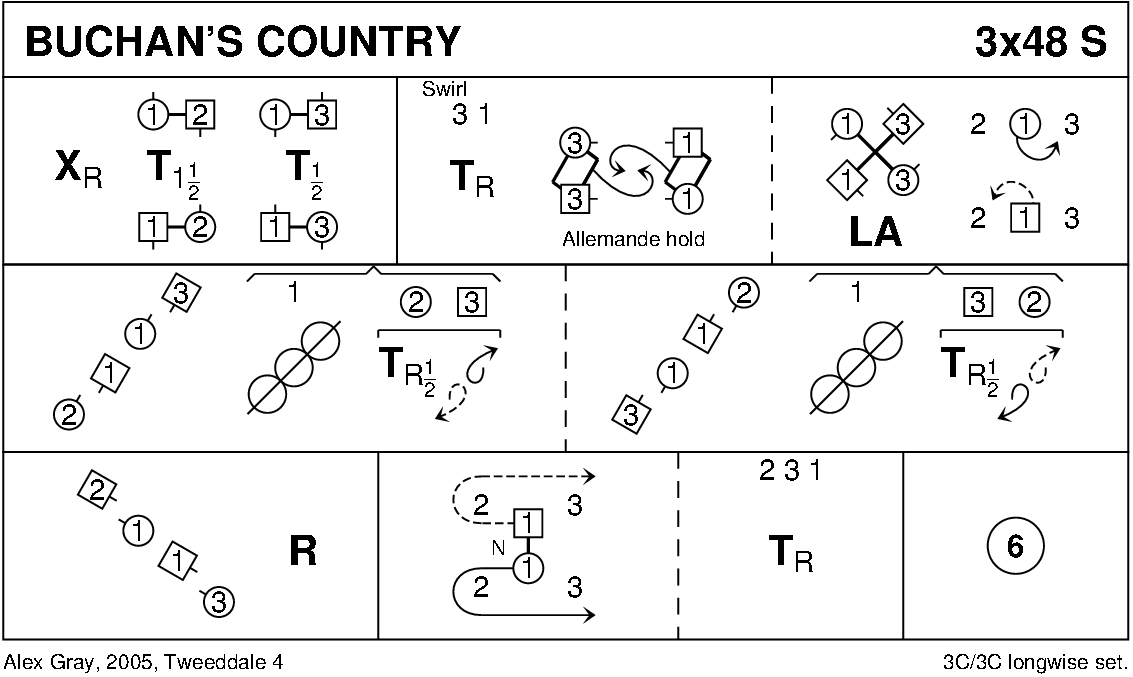 Buchan's Country Keith Rose's Diagram