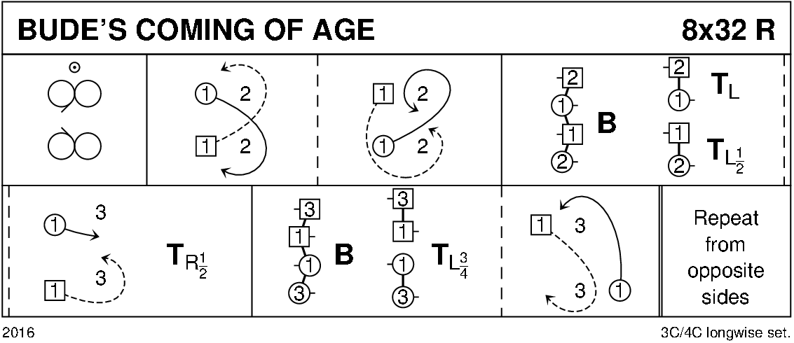 Bude's Coming Of Age Keith Rose's Diagram